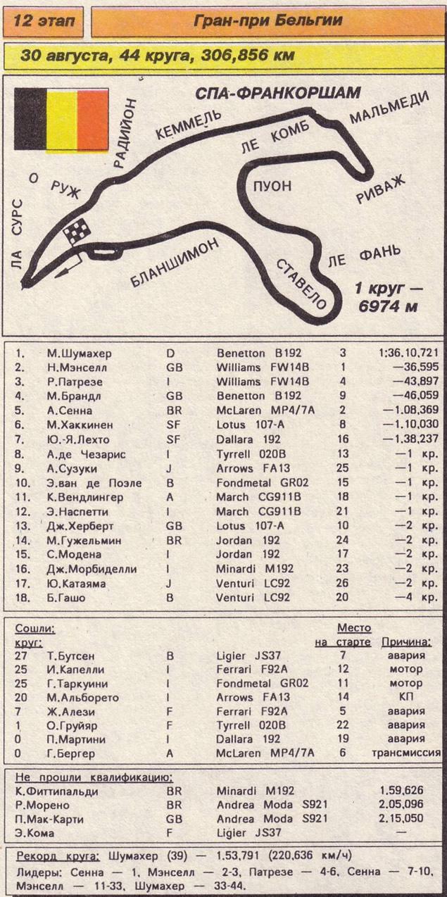 12 этап Гран-при Бельгии