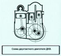 Двухтактный двигатель ДКВ