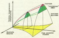 Эволюция развития автомобилей