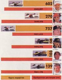 Инфографика гонки