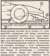 Конусовидная носовая часть кузова «Тиррела-019»