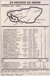 Маршрут и результаты 24-хчасовой гонки