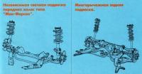 Передняя и задняя подвески