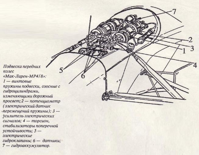 Подвеска передних колёс МакЛарен-МР4-8