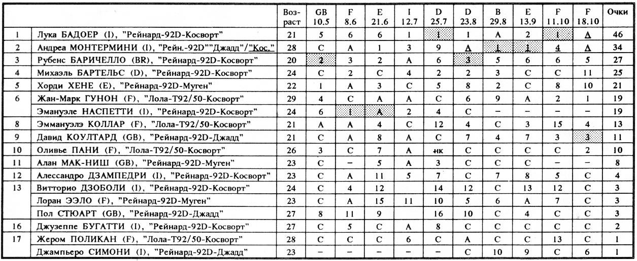 Результаты чемпионата-92