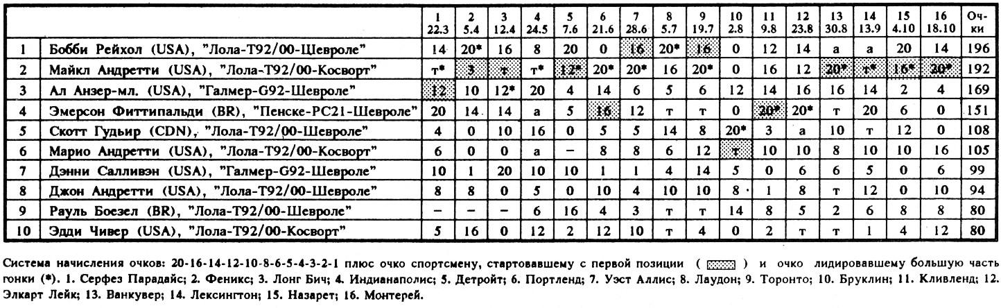 Результаты чемпионата Индикар-92