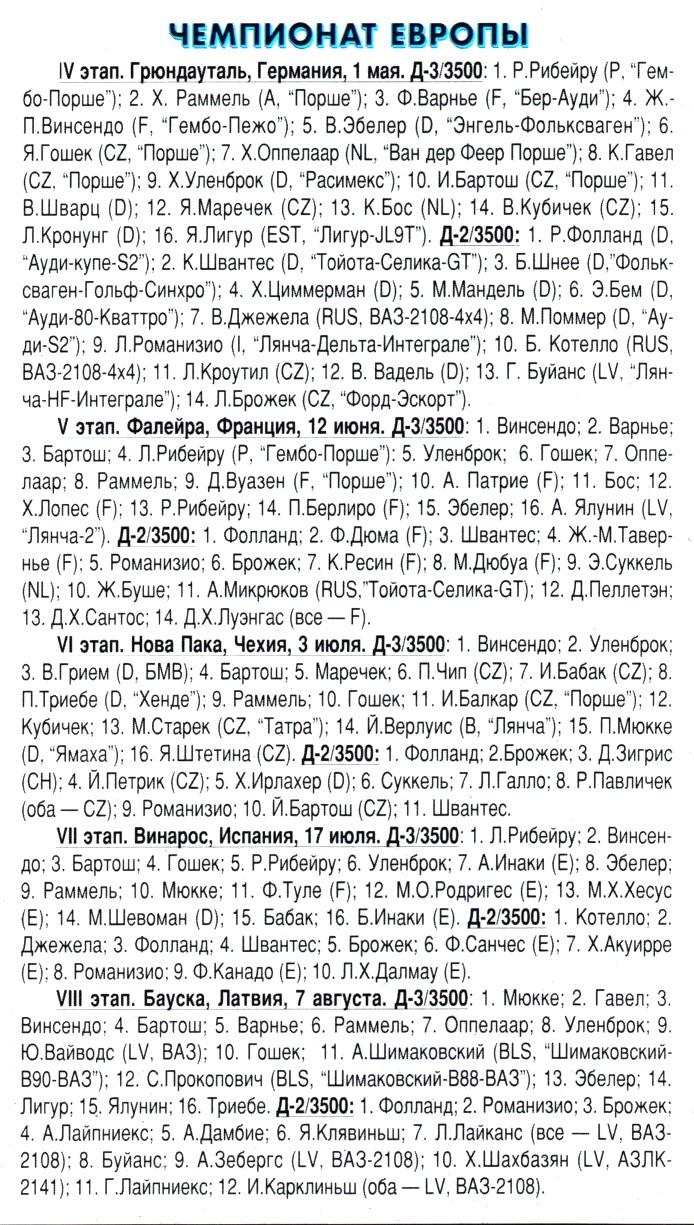 Результаты чемпионата по автокроссу