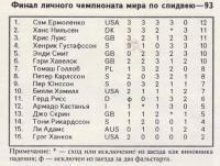 Результаты финала по спидвею-93
