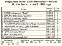 Результаты гонки Питер-Москва 1908 года