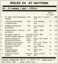 Результаты гонки Rolex 24 at Daytona