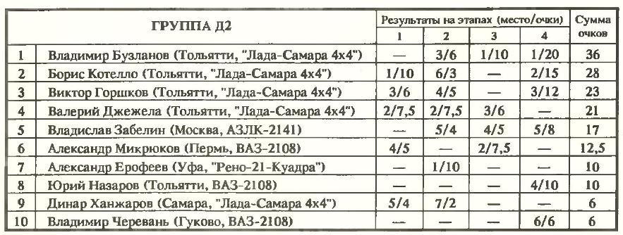 Результаты группы Д2