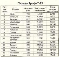 Результаты Кэмел-Трофи-93