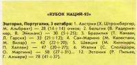 Результаты Кубка наций-93