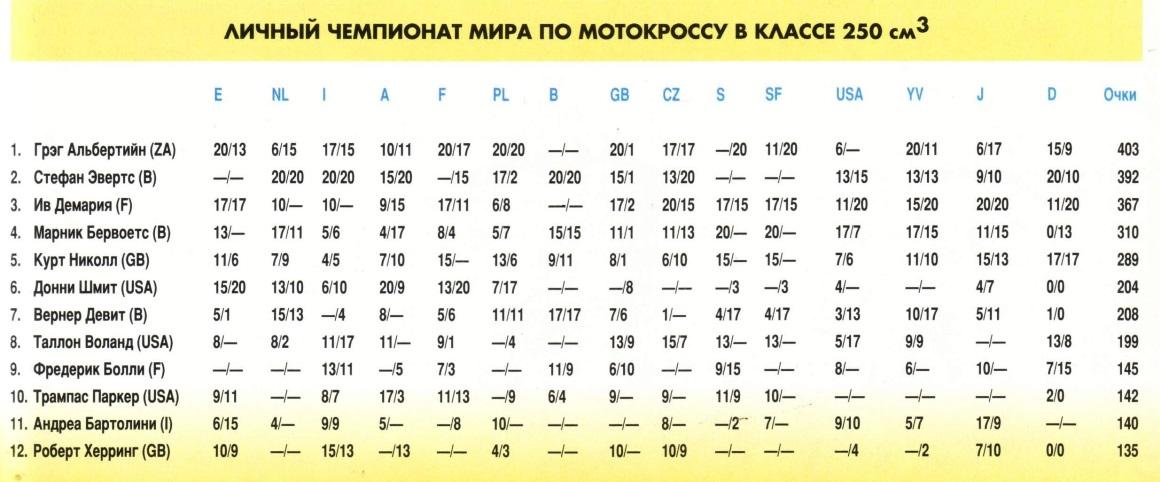 Результаты личного чемпионата по мотокроссу