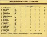 Результаты личного чемпионата по спидвею