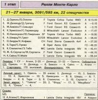 Результаты первого этапа ралли Монте-Карло 1993