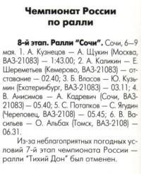 Результаты сочинского этапа чемпионата Росии по ралли
