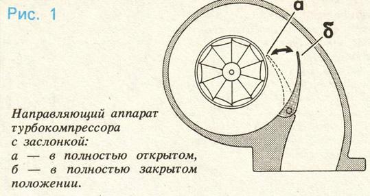 Рис. 1. Направляющий аппарат турбокомпрессора с заслонкой