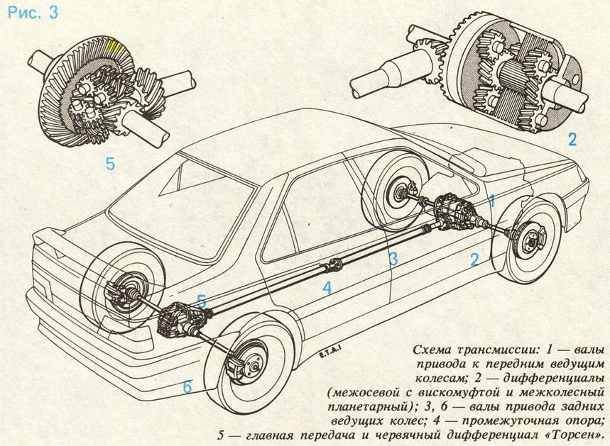 Рис. 3. Схема трансмиссии