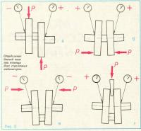 Рис. 5. Определение биений вала при помощи двух стрелочных индикаторов
