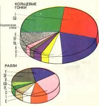 Сегментация гонок