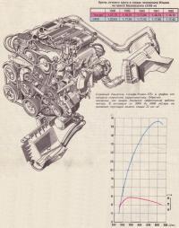 Серийный двигатель «Альфа Ромео-155» и график его скоростной характеристики