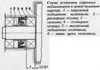 Схема установки коренных подшипников в левой половине картера