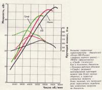 Скоростные характеристики разных моделей