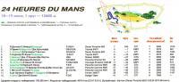 Статистика Ле-Ман (1994год)