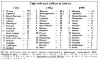 Табель о рангах за 91-93 года